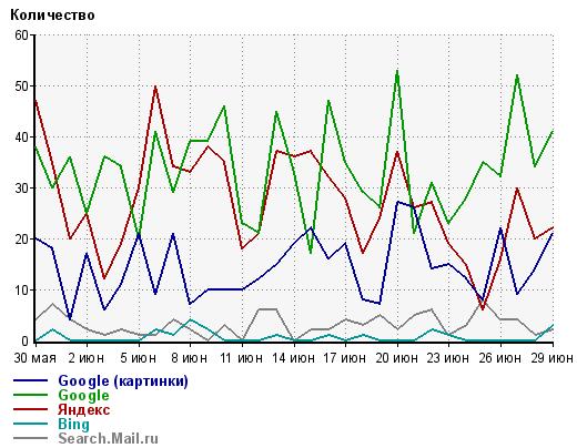скриншот статистики - картинка