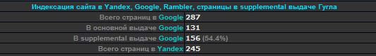 Видимость сайта в поисковых системах - скриншот