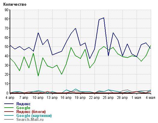 статистика моего блога