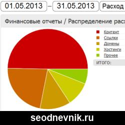 Расходы за май 2013