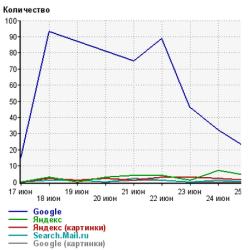 Скрин-отчет: первый АП после смены домена