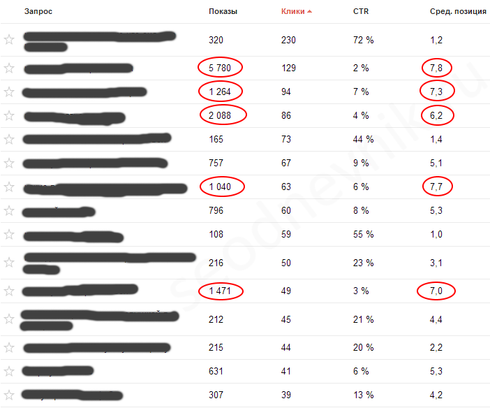 Google Webmaster - поисковые запросы