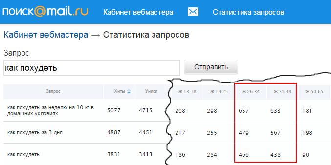 статистика по возрасту в mail.ru