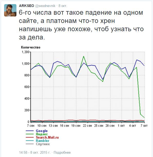 твит про падение трафика