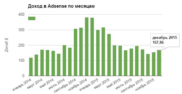 dohod_adsense
