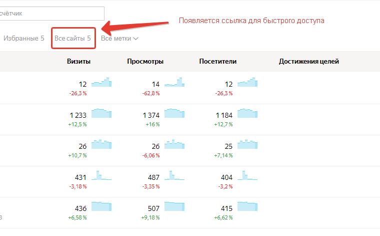 Как в Яндекс Метрике посмотреть общую статистику по всем счетчикам